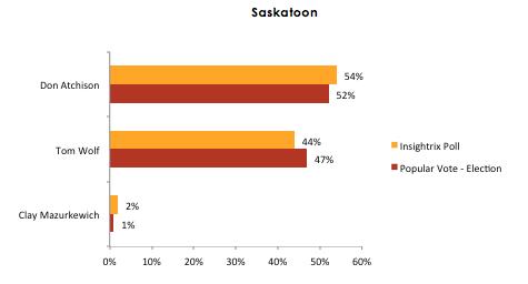 saskatoon civic elections insightrix poll 2012