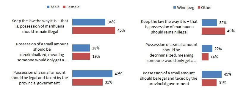 Marijuana laws Manitoba Poll Manitobans Marijuana-lagalization