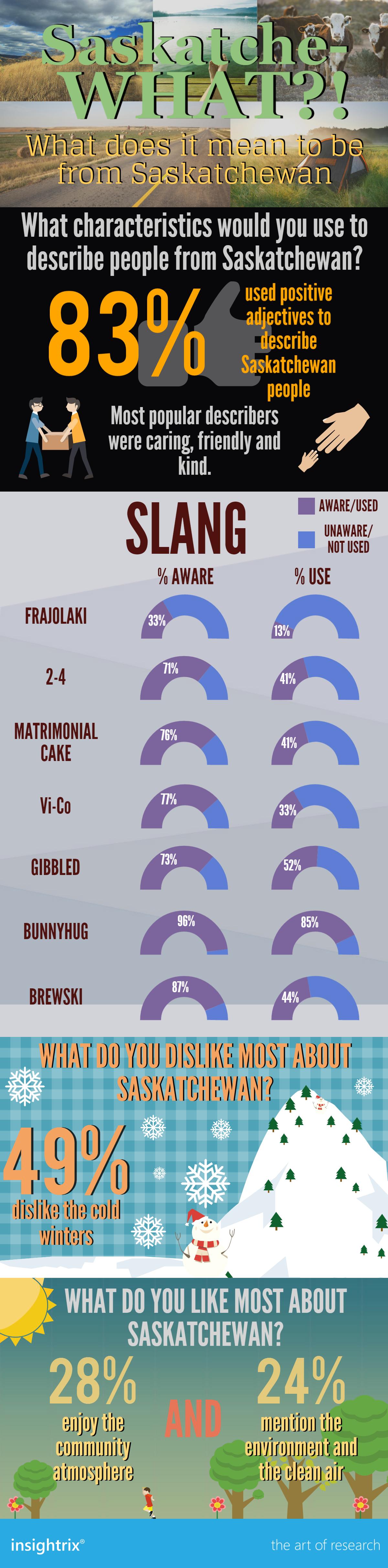 Saskatchewan Infographic Final