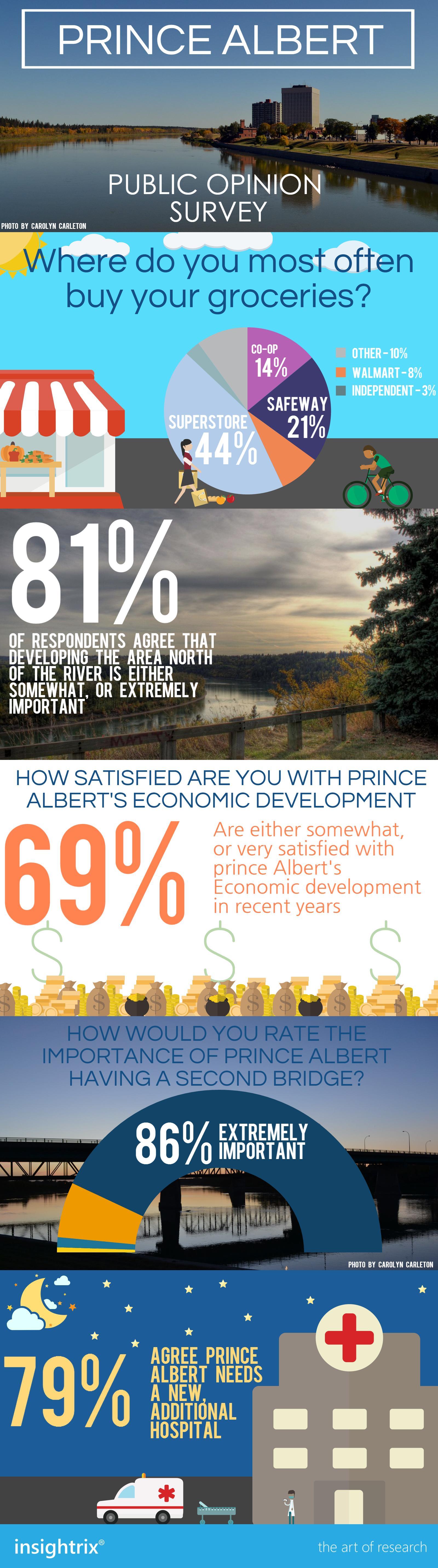 Prince-Albert-infographics