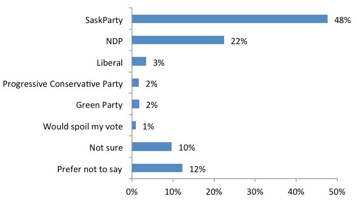 Saskatchewan Elections 2016 #skpoli 3