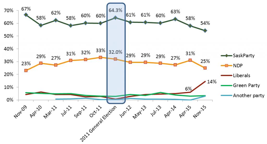 Saskatchewan-Politics-SaskParty-maintains-lead-liberals-rise-2015