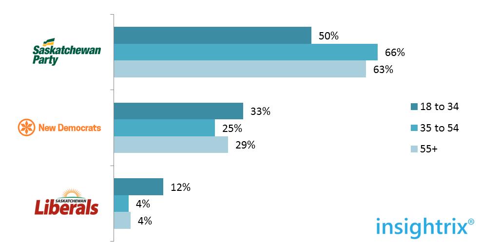 saskatchewan election 2016 ratings by age