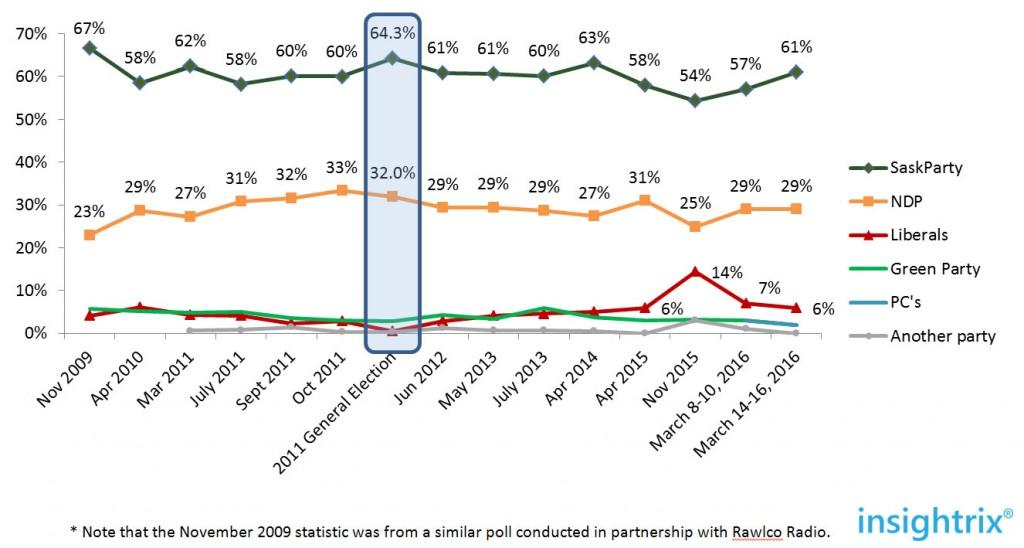 saskatchewan-elections-2016-polling