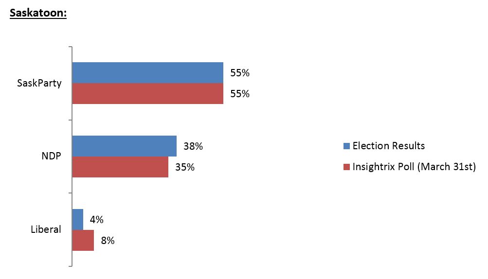 Insightrix accurately predicts saskatchewan elections 2016 saskatoon yxe