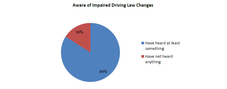 aware-impared-driving-law-changes