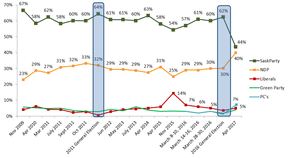SaskParty Insightrix Insightrix-research political-polling voter-intent Sask Saskatchewan