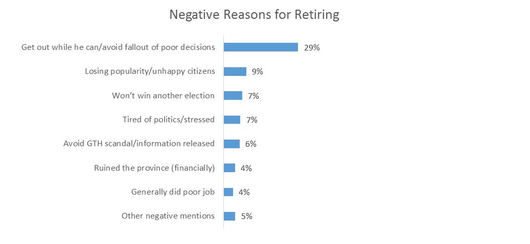 Brad Wall - Insightrix - Market research - Retirement - Saskatchewan
