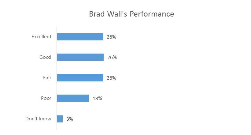 Saskatchewan-Brad-Wall-Retirement-Politic-Insightrix