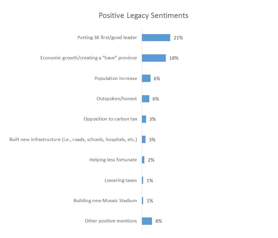 Saskatchewan-Brad Wall-Retirement-Politic-Insightrix