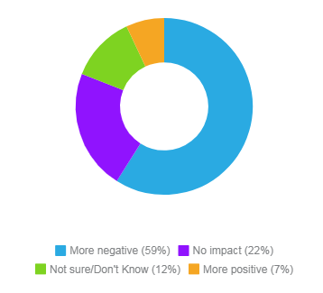 Social-Media-Impact, Saskatchewan, Insightrix, Insightrix-Research, Press-Release, Social-media-harassment