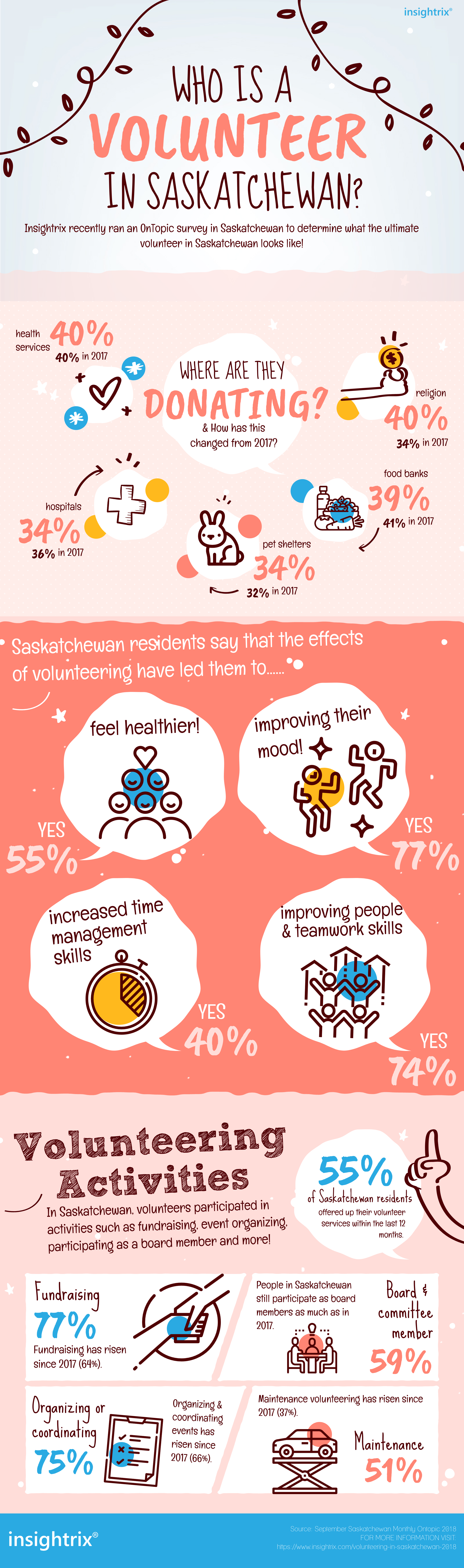 Volunteer & Charitable Activity in Saskatchewan, Insightrix Research, Market Research, infographic