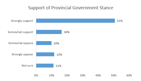support-provincial-government-stance