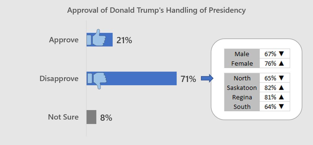 Saskatchewan resident perceptions of Canada-U.S. relations, performance of Trump as President